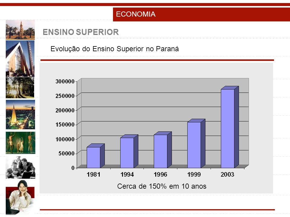 ENSINO SUPERIOR Evolução do Ensino Superior no Paraná Cerca de 150% em 10 anos ECONOMIA