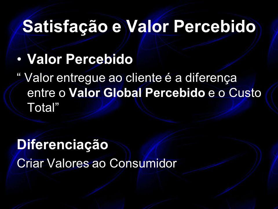 Satisfação e Valor Percebido Valor Percebido Valor entregue ao cliente é a diferença entre o Valor Global Percebido e o Custo Total Diferenciação Cria