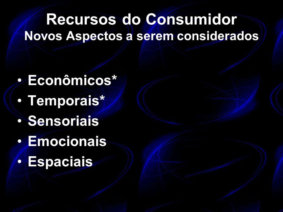 Recursos do Consumidor Novos Aspectos a serem considerados Econômicos* Temporais* Sensoriais Emocionais Espaciais