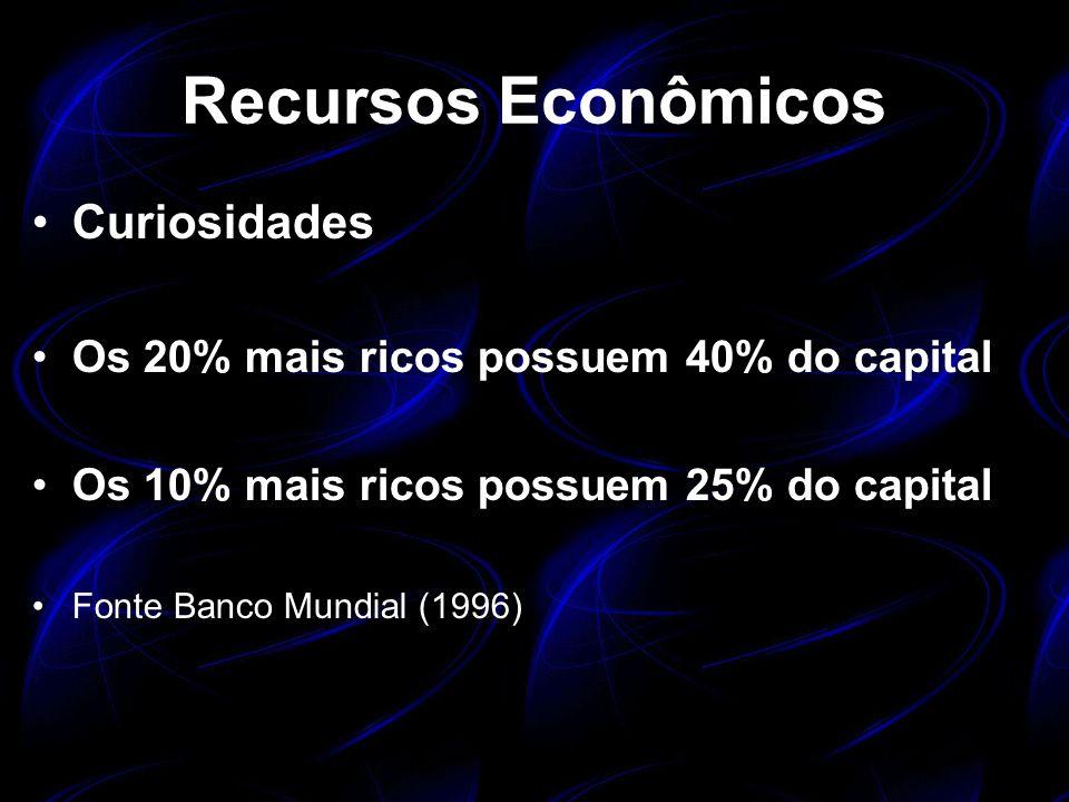 Recursos Econômicos Curiosidades Os 20% mais ricos possuem 40% do capital Os 10% mais ricos possuem 25% do capital Fonte Banco Mundial (1996)