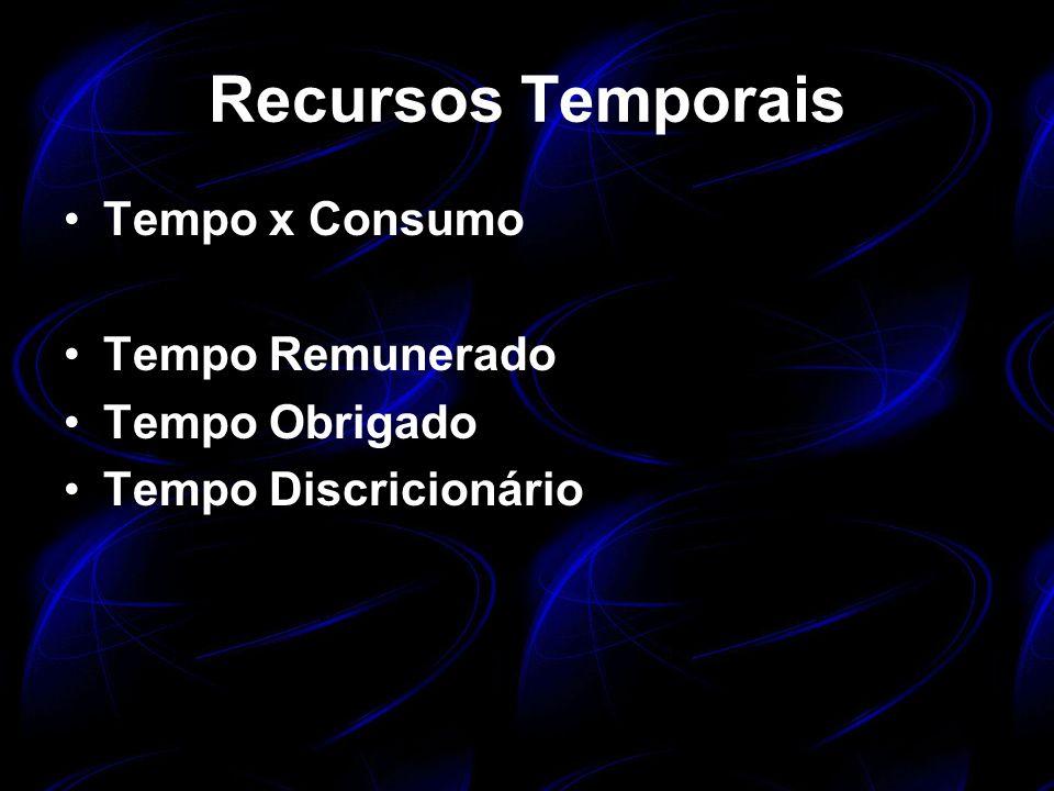 Recursos Temporais Tempo x Consumo Tempo Remunerado Tempo Obrigado Tempo Discricionário