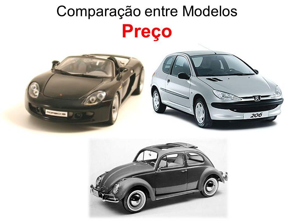 Comparação entre Modelos Preço