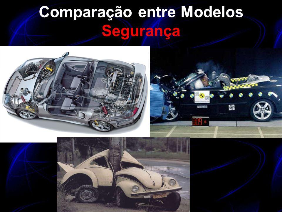 Comparação entre Modelos Custo de Peças de Reposição