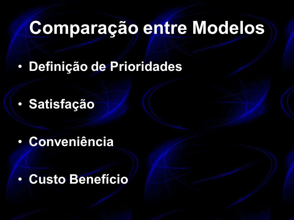 Comparação entre Modelos Definição de Prioridades Satisfação Conveniência Custo Benefício