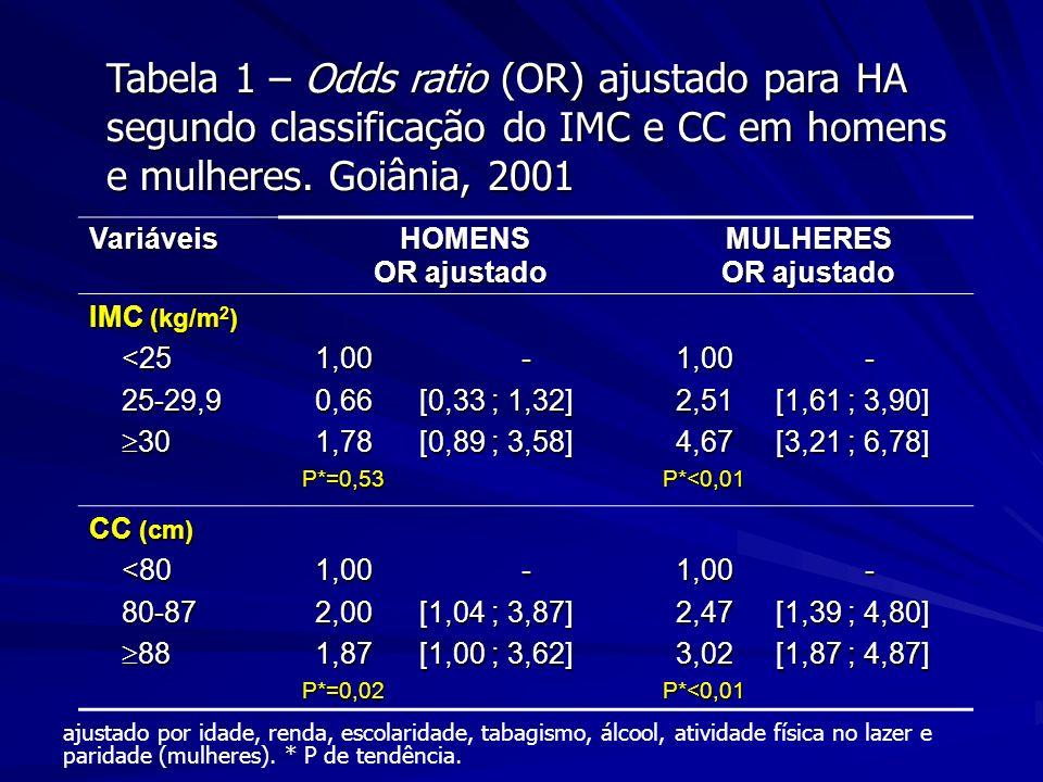 Tabela 1 – Odds ratio (OR) ajustado para HA segundo classificação do IMC e CC em homens e mulheres. Goiânia, 2001 Variáveis HOMENS HOMENS OR ajustado