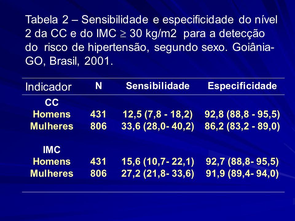 Indicador NSensibilidadeEspecificidade CC Homens Mulheres IMC Homens Mulheres 431 806 431 806 12,5 (7,8 - 18,2) 33,6 (28,0- 40,2) 15,6 (10,7- 22,1) 27