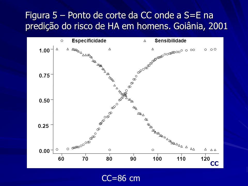 Figura 5 – Ponto de corte da CC onde a S=E na predição do risco de HA em homens. Goiânia, 2001 CC=86 cm