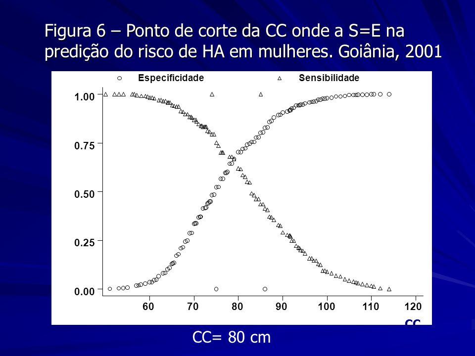 CC= 80 cm Figura 6 – Ponto de corte da CC onde a S=E na predição do risco de HA em mulheres. Goiânia, 2001