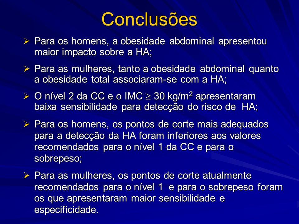 Conclusões Para os homens, a obesidade abdominal apresentou maior impacto sobre a HA; Para os homens, a obesidade abdominal apresentou maior impacto s