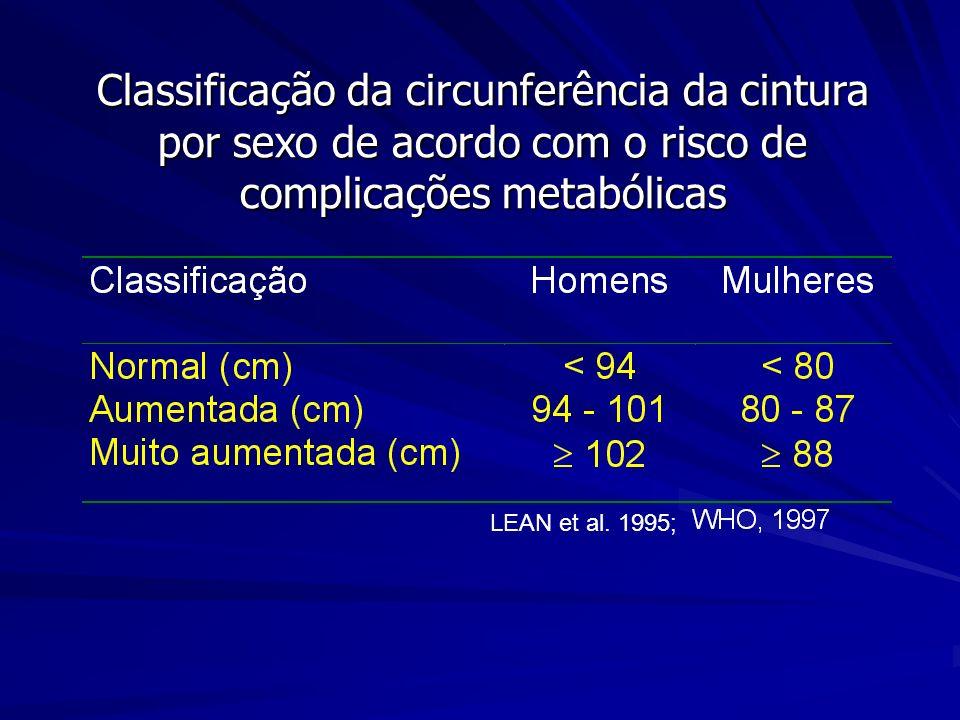 Classificação da circunferência da cintura por sexo de acordo com o risco de complicações metabólicas LEAN et al. 1995;
