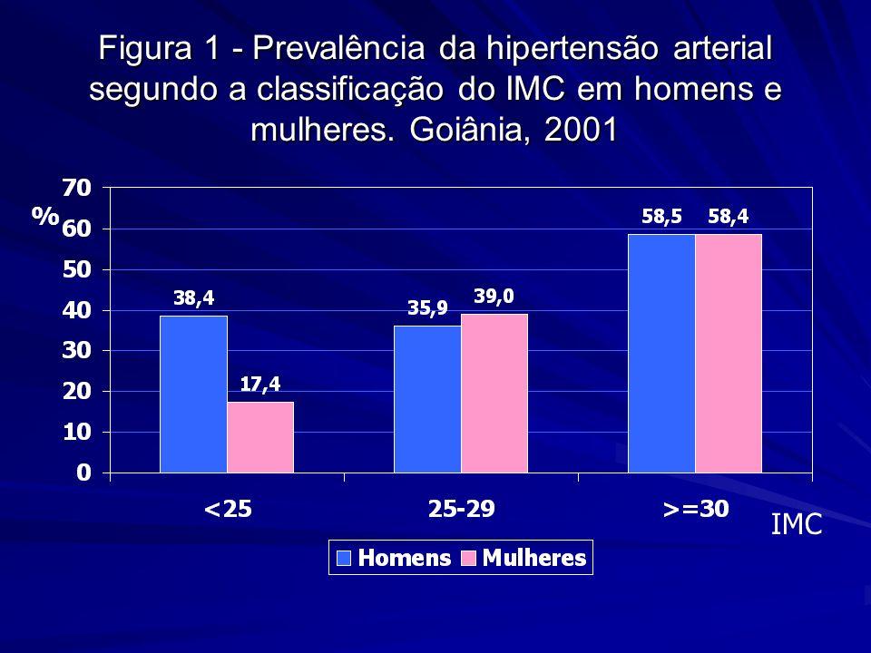 Figura 1 - Prevalência da hipertensão arterial segundo a classificação do IMC em homens e mulheres. Goiânia, 2001 % IMC