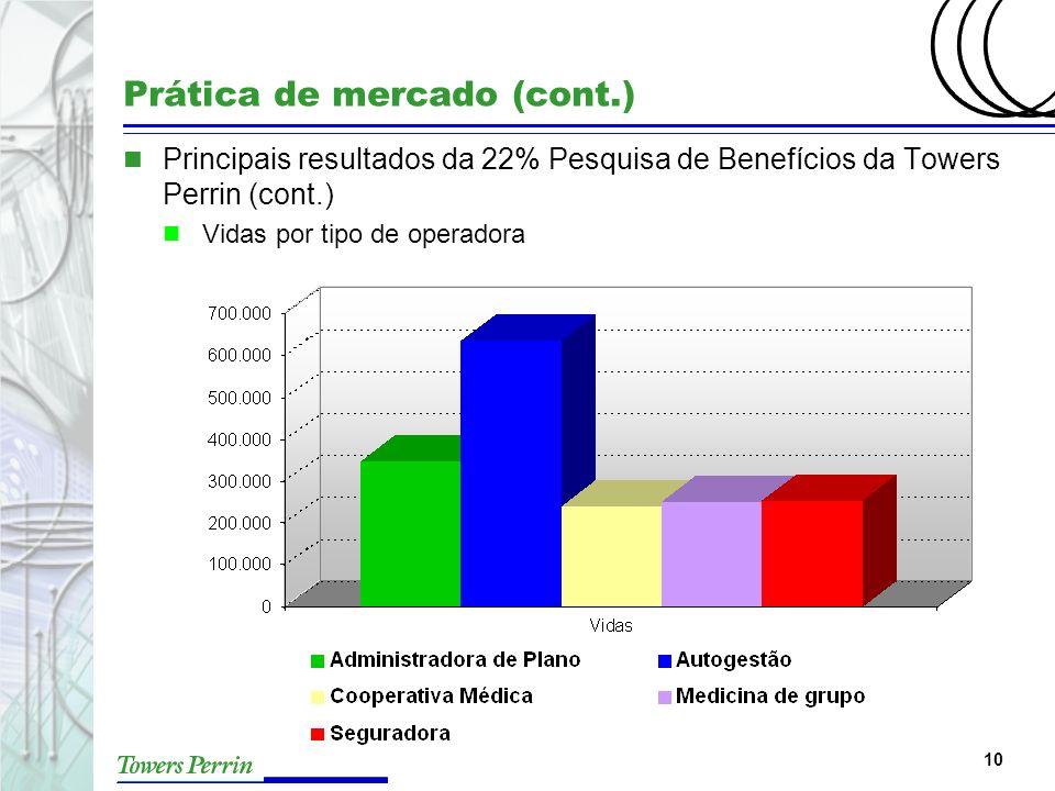 10 Prática de mercado (cont.) n Principais resultados da 22% Pesquisa de Benefícios da Towers Perrin (cont.) n Vidas por tipo de operadora