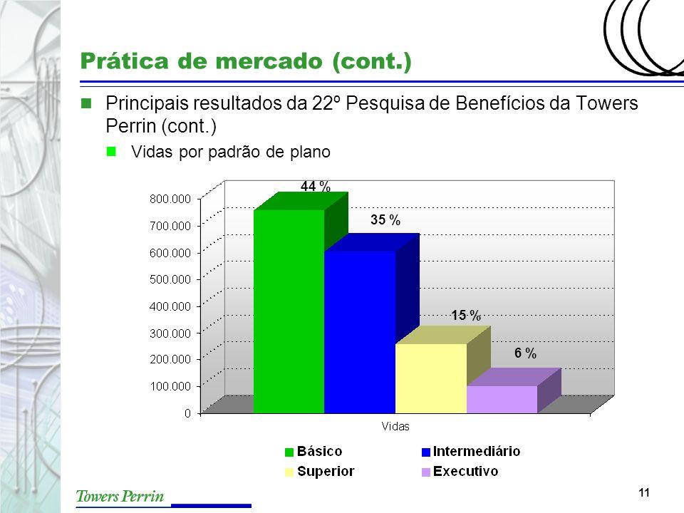 11 Prática de mercado (cont.) n Principais resultados da 22º Pesquisa de Benefícios da Towers Perrin (cont.) n Vidas por padrão de plano 6 % 15 % 35 %