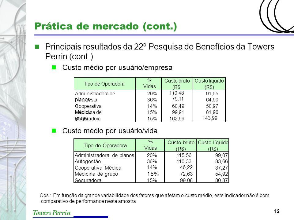 12 Prática de mercado (cont.) n Principais resultados da 22º Pesquisa de Benefícios da Towers Perrin (cont.) n Custo médio por usuário/empresa n Custo