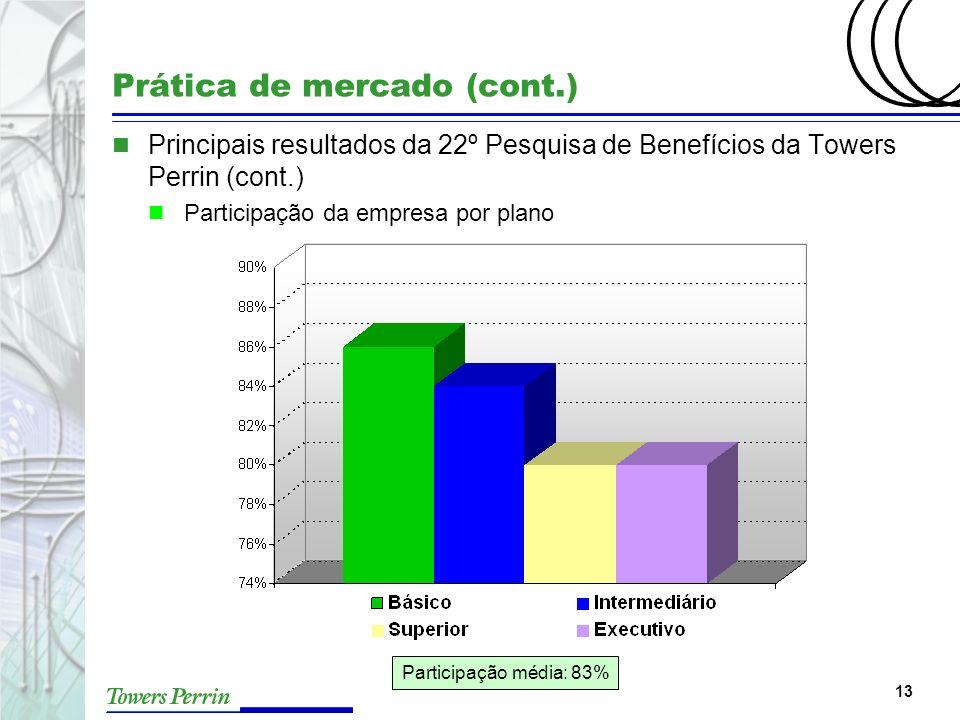 13 Prática de mercado (cont.) n Principais resultados da 22º Pesquisa de Benefícios da Towers Perrin (cont.) n Participação da empresa por plano Parti