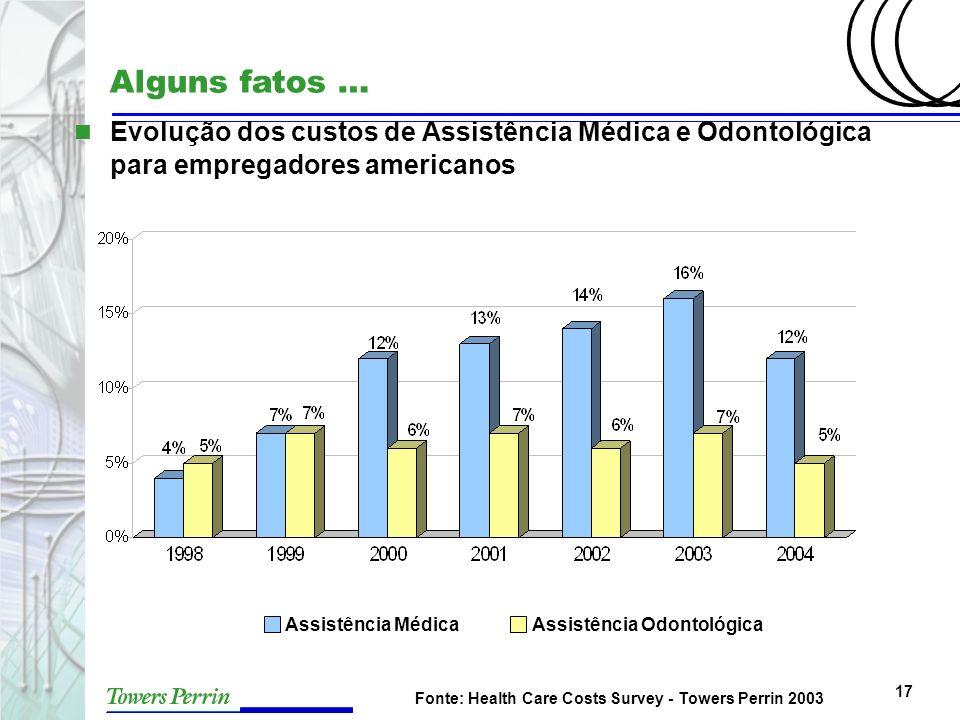 17 Assistência MédicaAssistência Odontológica Fonte: Health Care Costs Survey - Towers Perrin 2003 Alguns fatos … n Evolução dos custos de Assistência