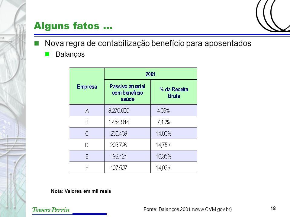18 Alguns fatos … n Nova regra de contabilização benefício para aposentados n Balanços Fonte: Balanços 2001 (www.CVM.gov.br) Nota: Valores em mil reai