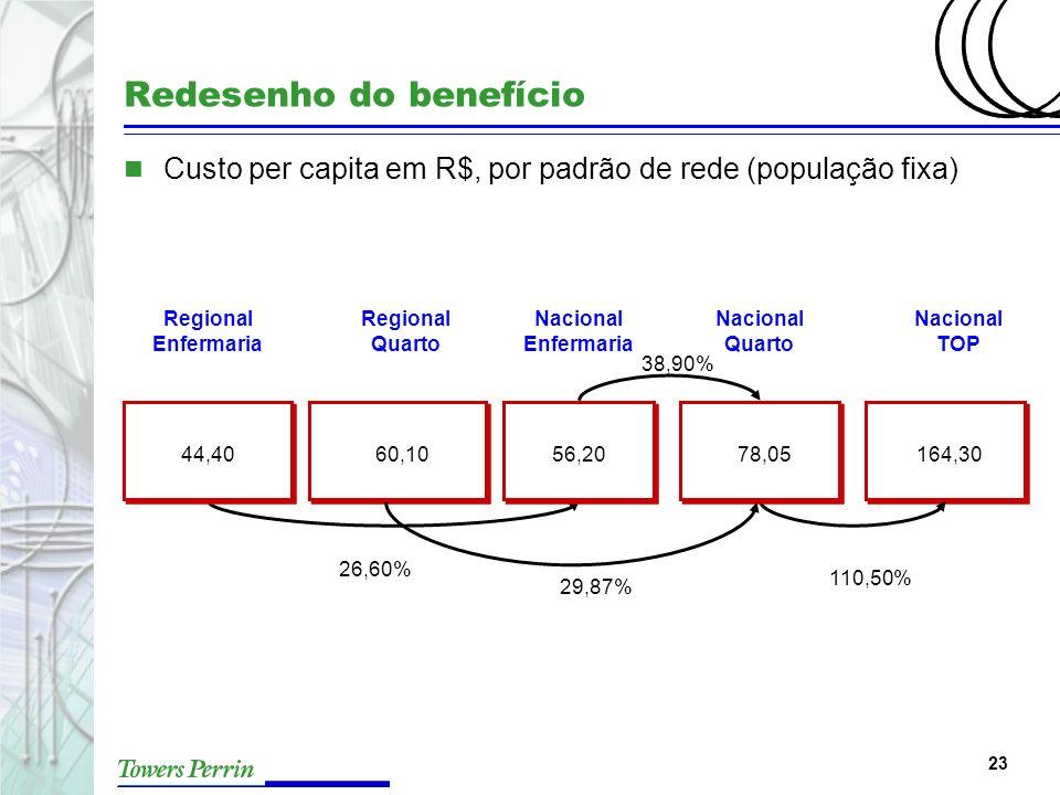 23 Redesenho do benefício n Custo per capita em R$, por padrão de rede (população fixa) Regional Enfermaria 38,90% 26,60% 44,4060,1056,2078,05164,30 1