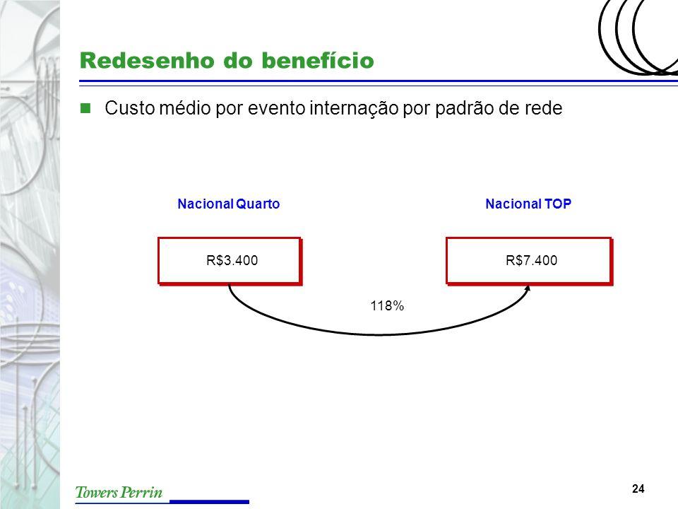 24 Redesenho do benefício 118% R$3.400R$7.400 Nacional QuartoNacional TOP n Custo médio por evento internação por padrão de rede