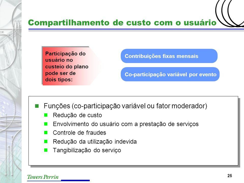 25 Compartilhamento de custo com o usuário n Funções (co-participação variável ou fator moderador) n Redução de custo n Envolvimento do usuário com a