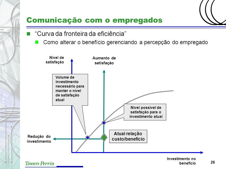 26 Comunicação com o empregados n Curva da fronteira da eficiência n Como alterar o benefício gerenciando a percepção do empregado Investimento no ben