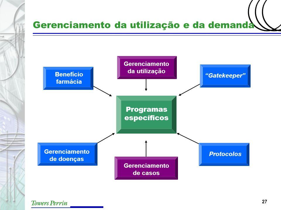 27 Gerenciamento da utilização e da demanda Programas específicos Gerenciamento da utilização Gatekeeper Gerenciamento de casos Gerenciamento de doenç