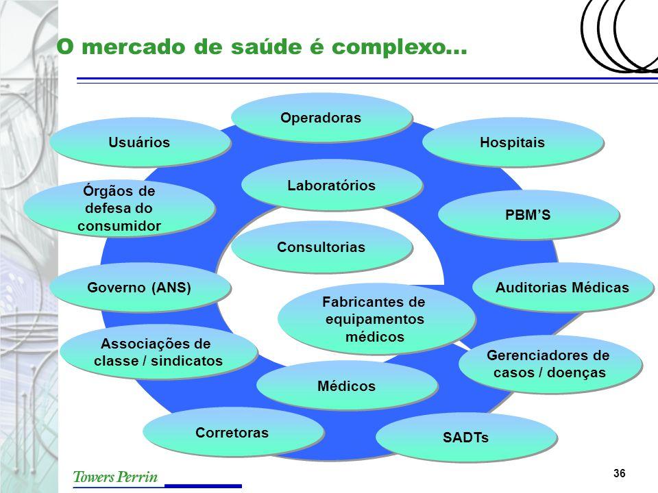 36 Usuários Operadoras Hospitais Governo (ANS) Associações de classe / sindicatos Fabricantes de equipamentos médicos Auditorias Médicas Gerenciadores