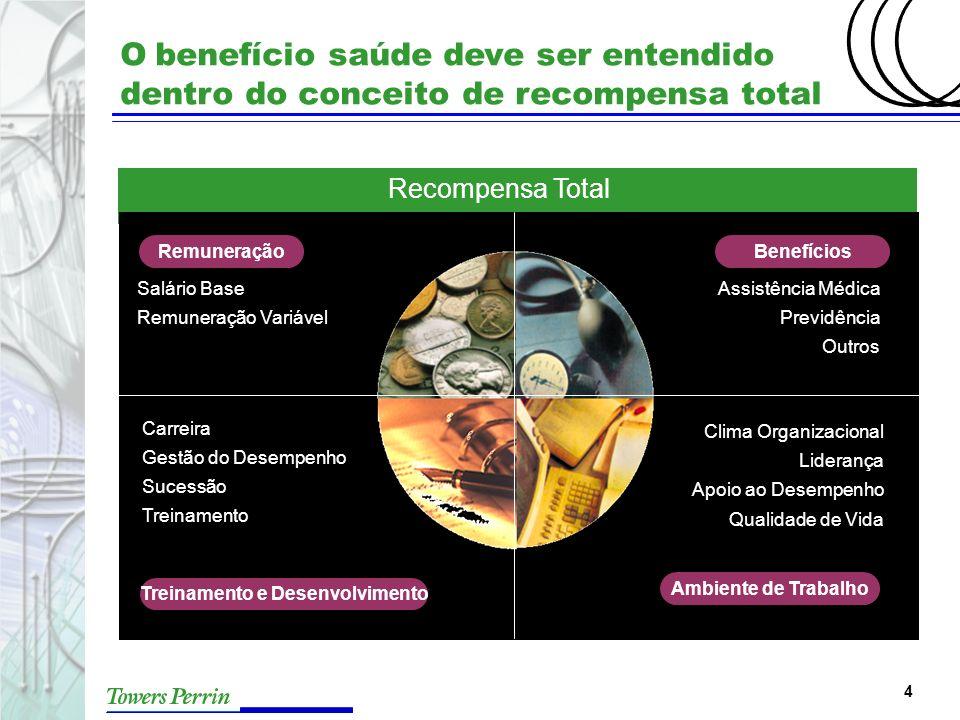 4 O benefício saúde deve ser entendido dentro do conceito de recompensa total Recompensa Total Salário Base Remuneração Variável Remuneração Assistênc