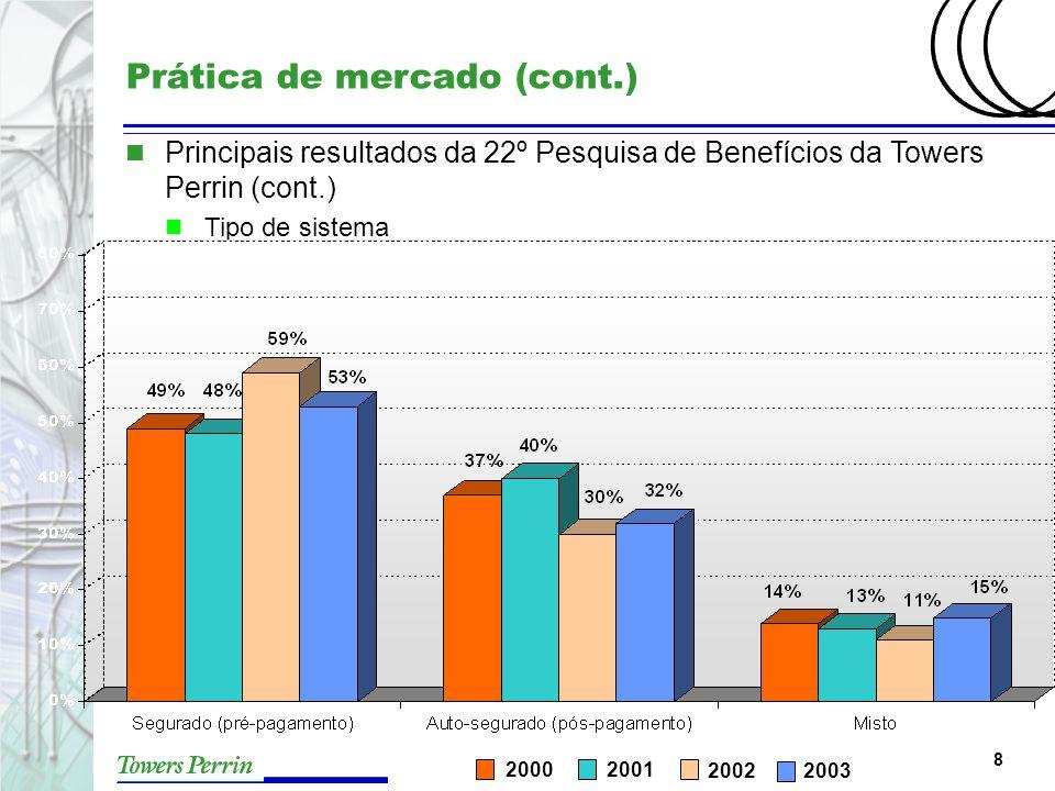 8 Prática de mercado (cont.) n Principais resultados da 22º Pesquisa de Benefícios da Towers Perrin (cont.) n Tipo de sistema 2002 20012000 2003
