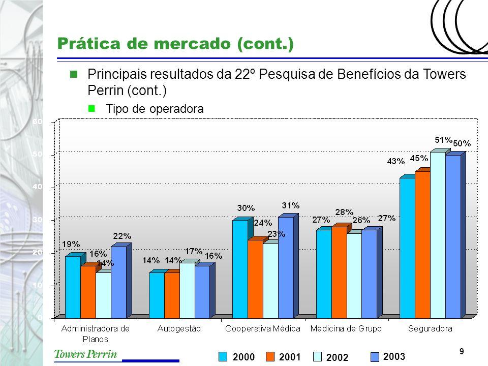 9 Prática de mercado (cont.) n Principais resultados da 22º Pesquisa de Benefícios da Towers Perrin (cont.) n Tipo de operadora 2002 20012000 2003