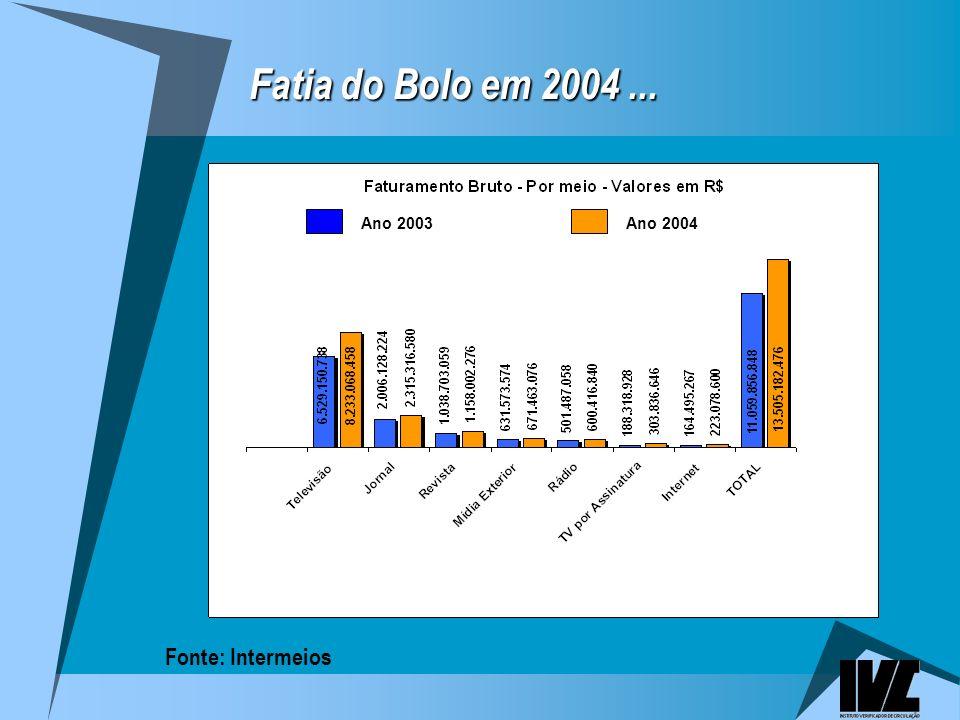 Fatia do Bolo em 2004... Ano 2004Ano 2003 Fonte: Intermeios