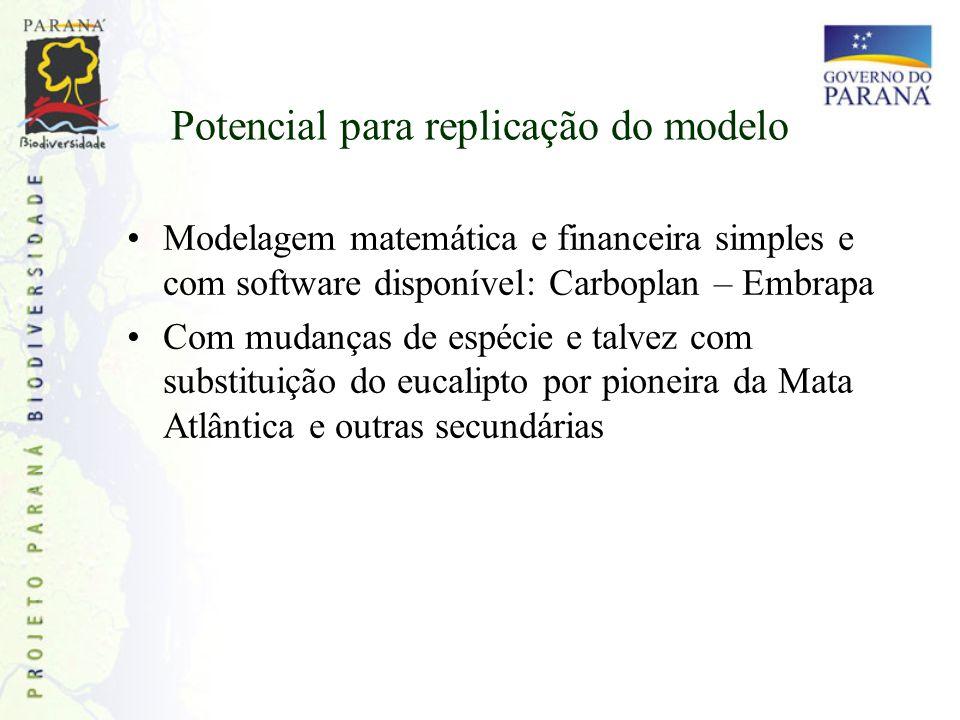 Potencial para replicação do modelo Modelagem matemática e financeira simples e com software disponível: Carboplan – Embrapa Com mudanças de espécie e