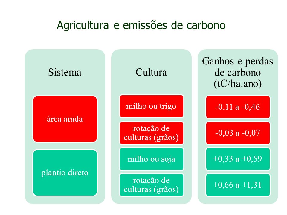 Agricultura e emissões de carbono Sistema área arada plantio direto Cultura milho ou trigo rotação de culturas (grãos) milho ou soja rotação de cultur