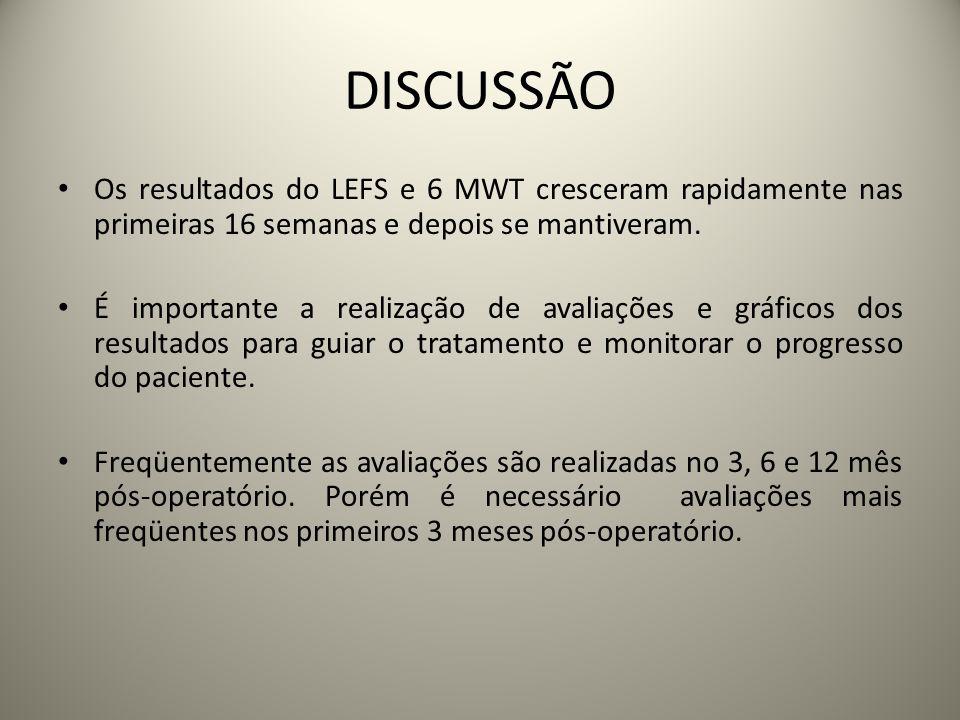 DISCUSSÃO Os resultados do LEFS e 6 MWT cresceram rapidamente nas primeiras 16 semanas e depois se mantiveram.