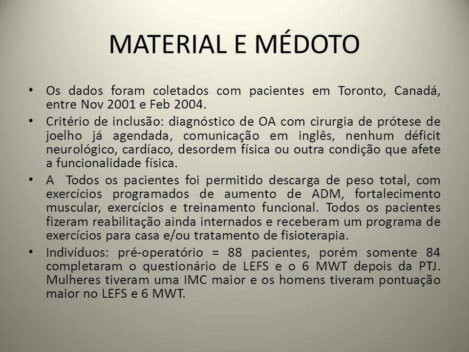 MATERIAL E MÉDOTO Os dados foram coletados com pacientes em Toronto, Canadá, entre Nov 2001 e Feb 2004.