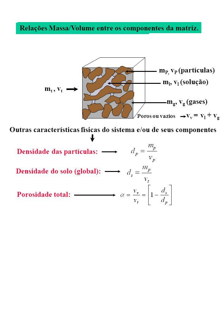 m P, v P (partículas) m l, v l (solução) m g, v g (gases) v v = v l + v g Poros ou vazios m t, v t Outras características físicas do sistema e/ou de s