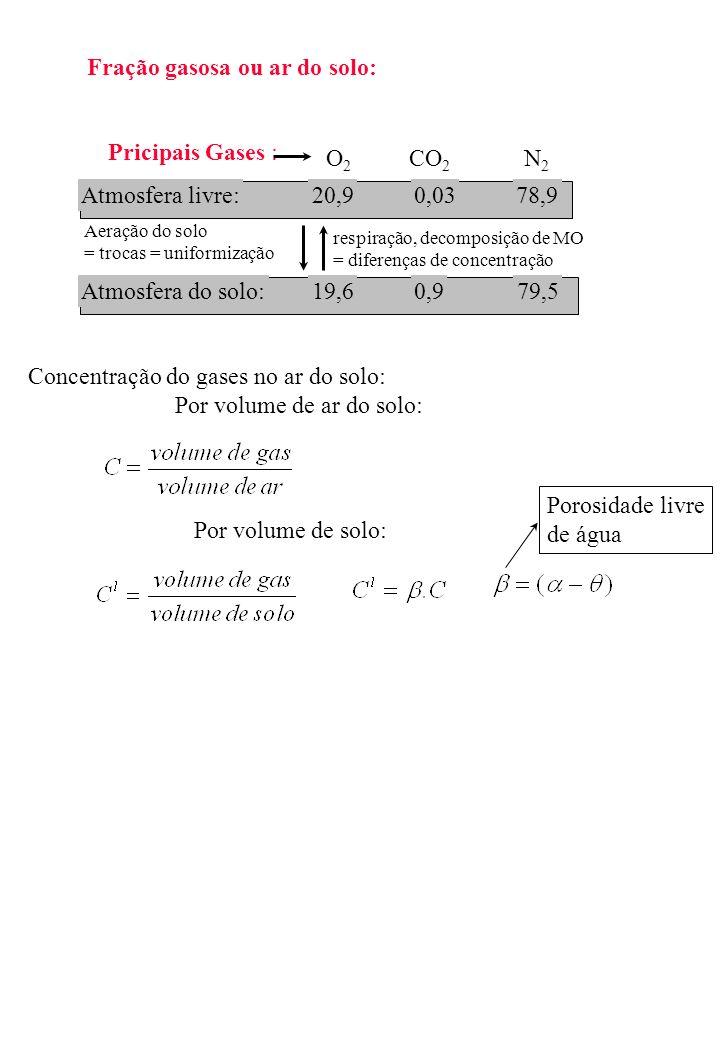 Fração gasosa ou ar do solo: Pricipais Gases : O2O2 CO 2 N2N2 Atmosfera livre:20,90,0378,9 Atmosfera do solo:19,60,979,5 respiração, decomposição de M