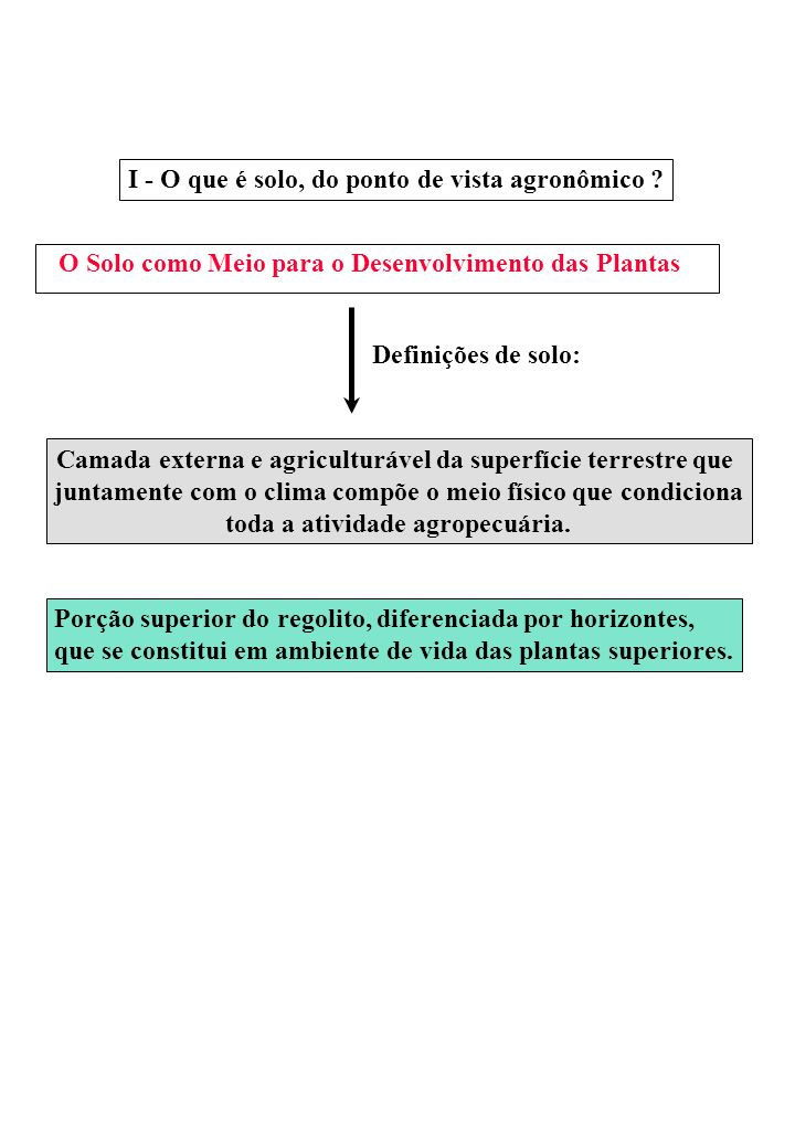 O Solo como Meio para o Desenvolvimento das Plantas Definições de solo: Camada externa e agriculturável da superfície terrestre que juntamente com o c