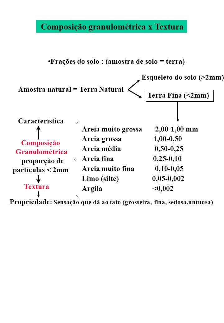 Frações do solo : (amostra de solo = terra) Amostra natural = Terra Natural Esqueleto do solo (>2mm) Terra Fina (<2mm) Areia muito grossa 2,00-1,00 mm