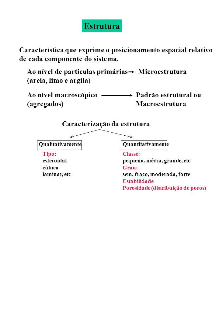 Característica que exprime o posicionamento espacial relativo de cada componente do sistema. Ao nível de partículas primárias (areia, limo e argila) M