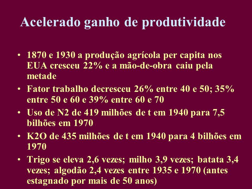 Acelerado ganho de produtividade 1870 e 1930 a produção agrícola per capita nos EUA cresceu 22% e a mão-de-obra caiu pela metade Fator trabalho decres