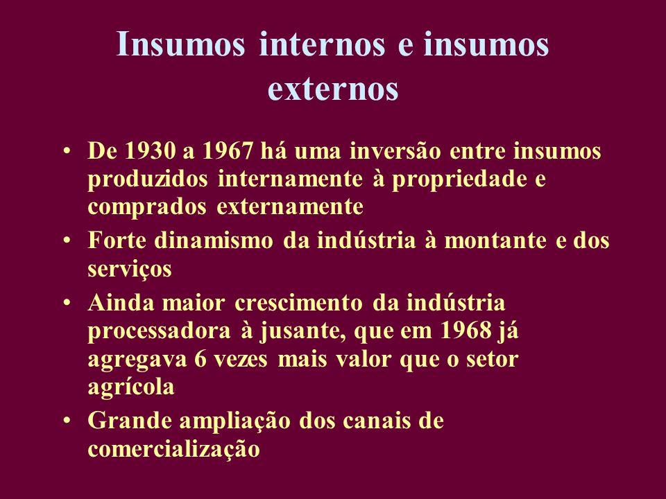 Insumos internos e insumos externos De 1930 a 1967 há uma inversão entre insumos produzidos internamente à propriedade e comprados externamente Forte