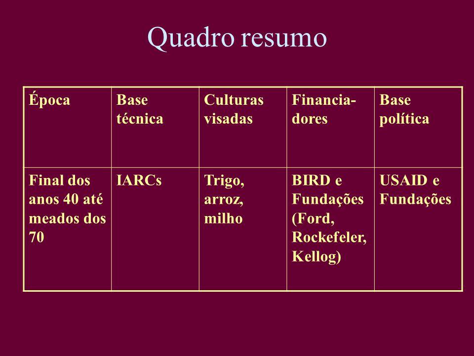 Quadro resumo ÉpocaBase técnica Culturas visadas Financia- dores Base política Final dos anos 40 até meados dos 70 IARCsTrigo, arroz, milho BIRD e Fun