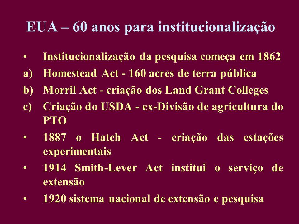 EUA – 60 anos para institucionalização Institucionalização da pesquisa começa em 1862 a)Homestead Act - 160 acres de terra pública b)Morril Act - cria