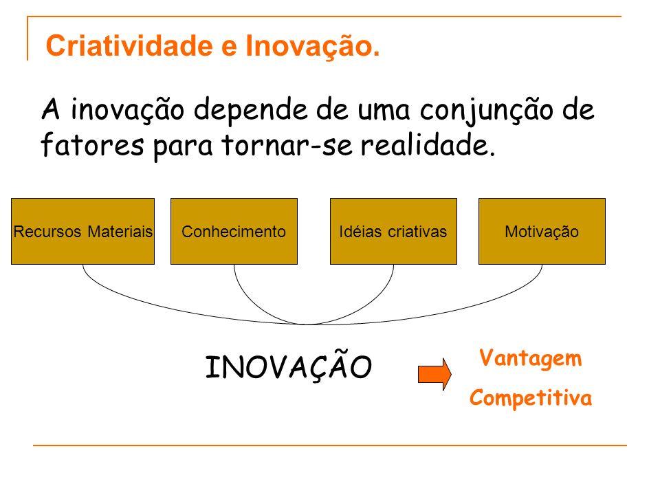 Criatividade e Inovação. A inovação depende de uma conjunção de fatores para tornar-se realidade. Recursos MateriaisConhecimentoIdéias criativasMotiva