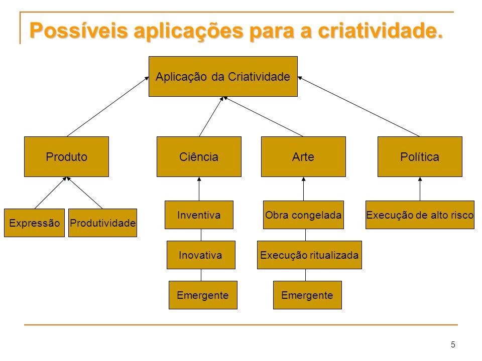 5 Possíveis aplicações para a criatividade. Aplicação da Criatividade ProdutoCiênciaArtePolítica ExpressãoProdutividade Inventiva Inovativa Emergente