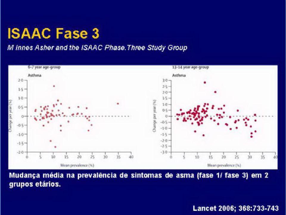 Prevalência da Asma – ISAAC (55 Países) 2 4 5 10 28 32 Indonésia RússiaChinaArgentinaNova Zelândia Grã Bretanha Brasil 8° lugar – 20% ISAAC - Lancet 3