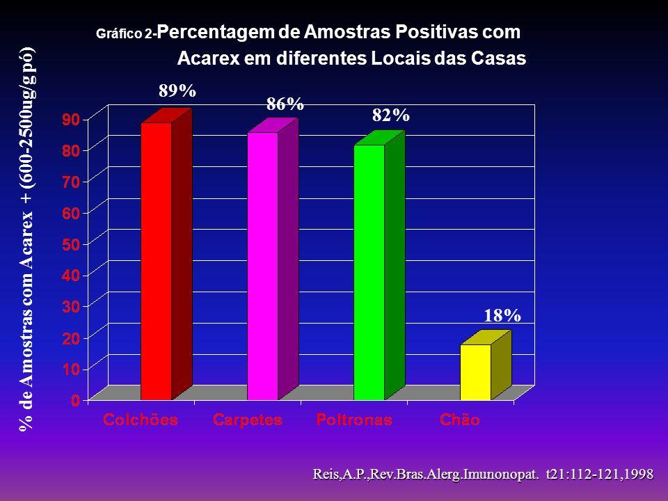 Percentual em 100 Pacientes com Alergia Respiratória Crônica e Prick Testes Positivos 0 20 40 60 80 100 83% 75.8% 71.4% 12.5% 10.2% 8.3% 7.2% 3.8% 0.2