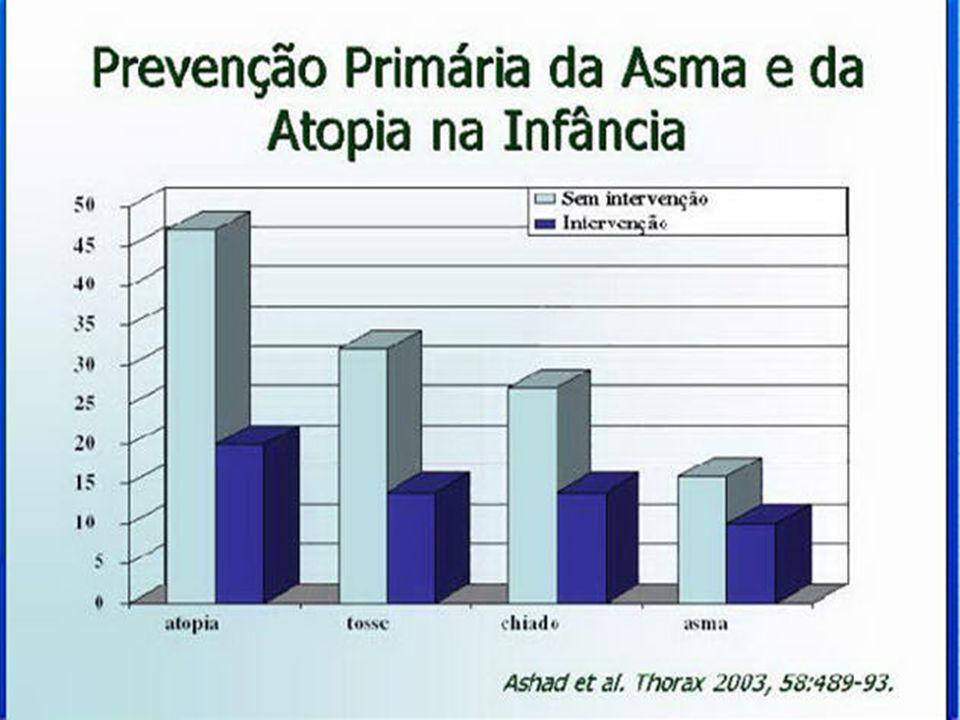 Adesão dos Pacientes ao Controle Ambiental Somente 17% dos pacientes seguem a orientação de fazer o controle ambiental. Korsgaard J-1982 AmRevRespirDi