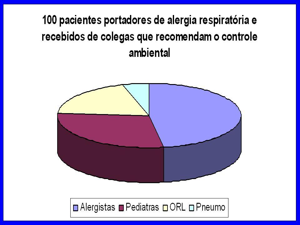Casos Clínicos LSD –Paciente 5 A, portadora de Dermatiteatópica, não controlada, com lesões sistêmicas + Rinite alérgica intermitente Tratamento com a